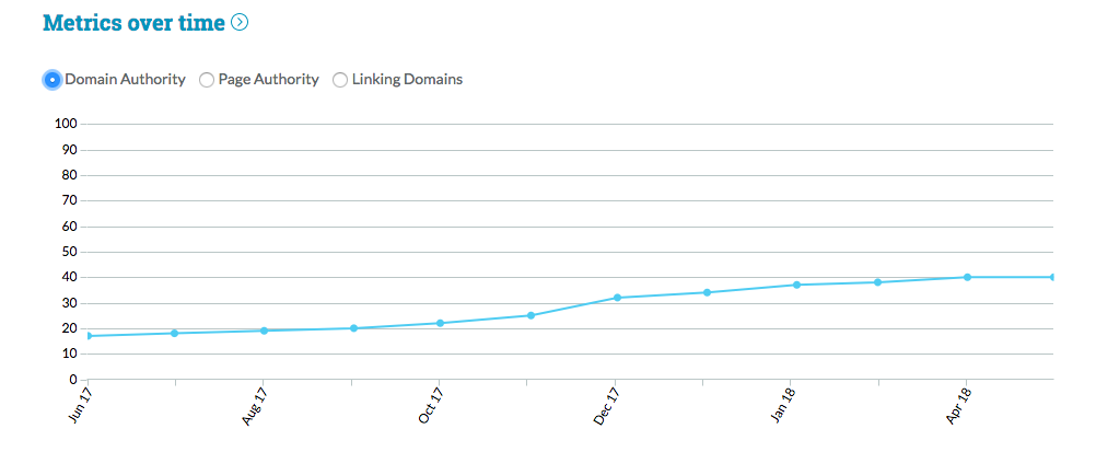 Moz Link Explorer: The Better Way To Establish Website Authority